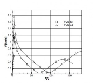 Diagrama de viteza - Sursa: www.cnmp.ro