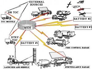 Componenta MEADS - Sursa: www.fas.org
