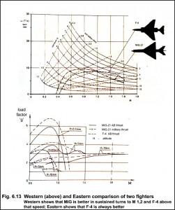 Evaluari Vest si Est - Sursa: Fighter Performance in Practice F-4 Phantom vs MiG-21