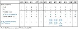 Calendarul conversiei F-16 MLU (2009) - Sursa: Acompanhamento permanente da LPM: Força Aérea - TASMO
