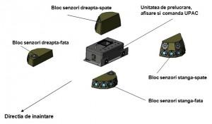 SAPLAR-S - Sursa: eosmc.ro