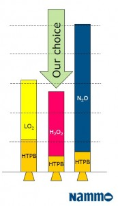 Optiuni motoare racheta hibride - Sursa: Norway.org