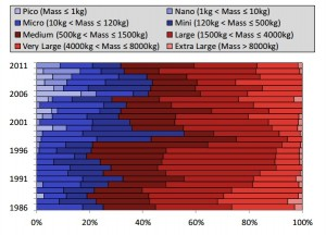 Distributia satelitilor in functie de masa - Sursa: EuroSpace.org