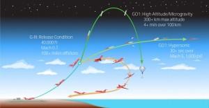 GO1 misiuni posibile - Sursa: generationorbit.com