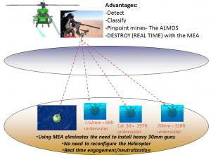 Concept de folosirea a MEA - Sursa: ITT