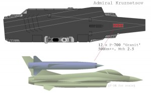 Dimensiuni P-700 Granit vs F-16 - Sursa: militaryphotos.net