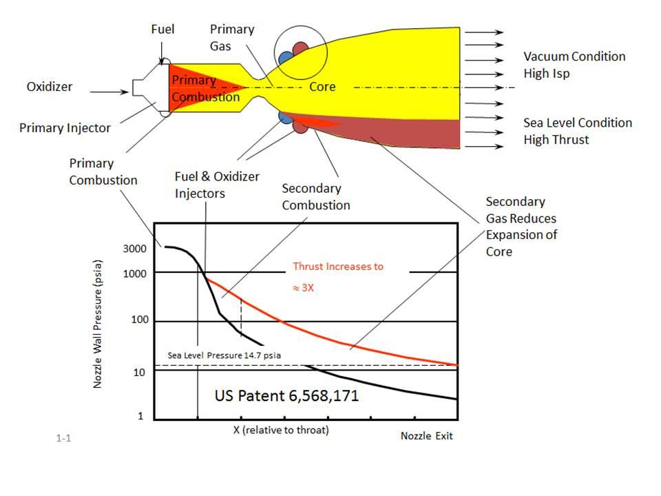 Motorul racheta cu postcombustie | TehnoMil