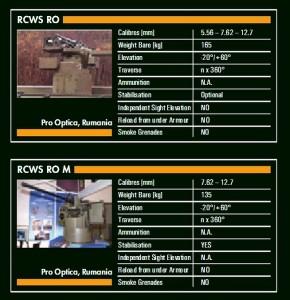 RCWS-RO vs RCWS-RO-M - Sursa: Armada.ch