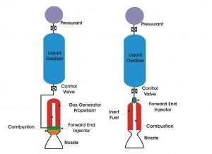 Cesaroni SCAIH vs motor racheta hibrid clasic - Sursa:  hobbyspace.com