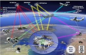 Ecosistemul NATO AGS - Sursa: nagsma.nato.int