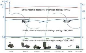 Scutul Poloniei in viziunea PHO + MBDA - Sursa: altair.com.pl