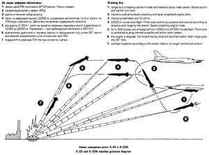 Kh-22 in actiune - Sursa: ausairpower.net