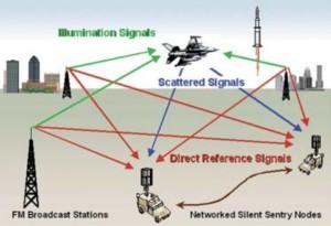 Mod de operare Silent Sentry - Sursa: Lockheed Martin via mobileradar.org