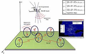 Procesarea TDOA a semnalelor IFF - Sursa:  era.aero