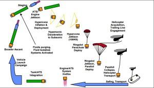 MAR aplicat Atlas V in conceptia ULA - Sursa: ulalaunch.com
