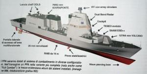 Fincantieri PPA (Offshore Polyvalent Patrol) - Sursa: Twitter / Naval Analyses