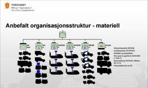 Viitoarea organizare a unei baterii GBAD norvegiane:  IRIS-T si NASAMS - Sursa: artilleri.no