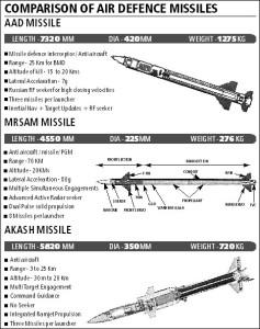 Comparatie rachete indiene - Sursa: indiandefence.com