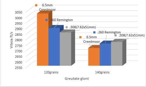 6.5 Creedmoor vs .260 Remington vs .308