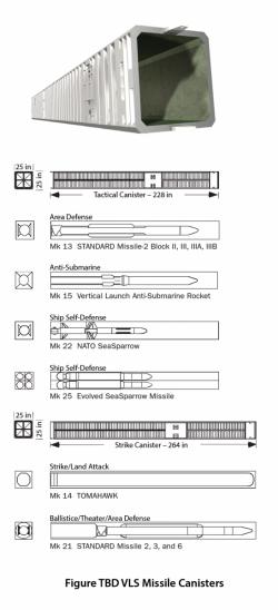 Canistrele Mk 41, interesanta ar fi structura Mk 25 - Sursa: dsiac.org