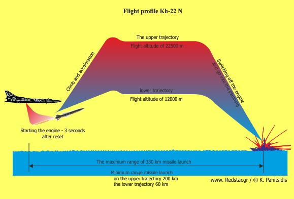 Tu-22 si Kh-22 vs albastri - Sursa: redstar.gr