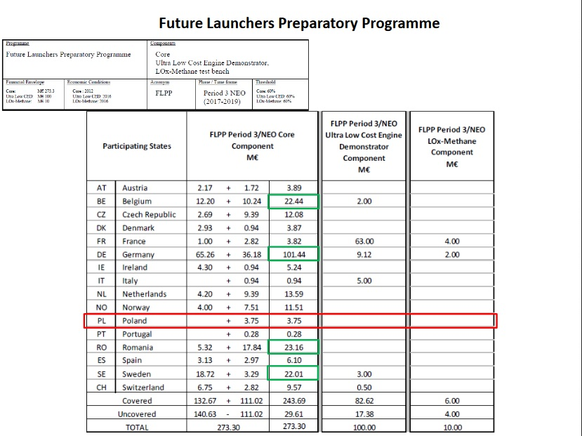 Contributii FLPP Period 3/ NEO - Sursa: polsa.gov.pl