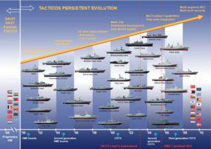 Evolutia TACTICOS - Sursa: thales7seas.com